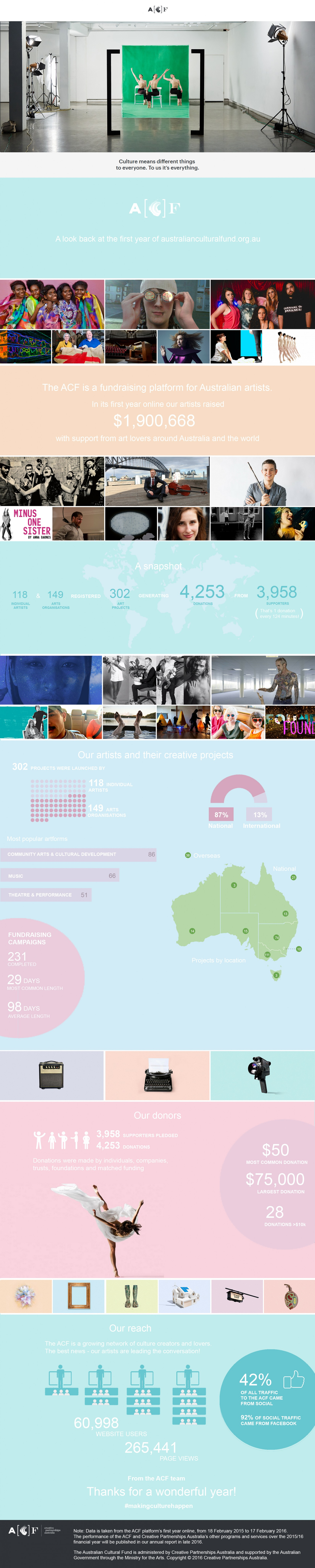 acfyir_infographic_our-first-year-in-numbers-final